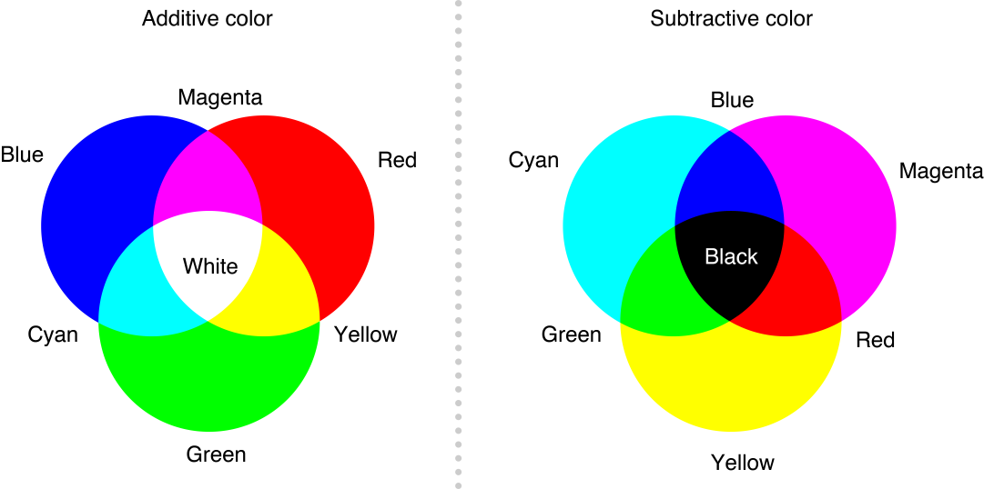 Additive and Subtractive Color Chart