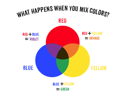 Color Wheel Mix Colors Diagram