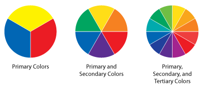 Primary Colors, Secondary Colors, and Tertiary Colors Wheel Chart