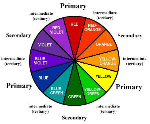 Color Wheel with Primary Colors, Secondary Colors, and Tertiary Colors