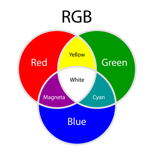 RGB: what color does red and green make