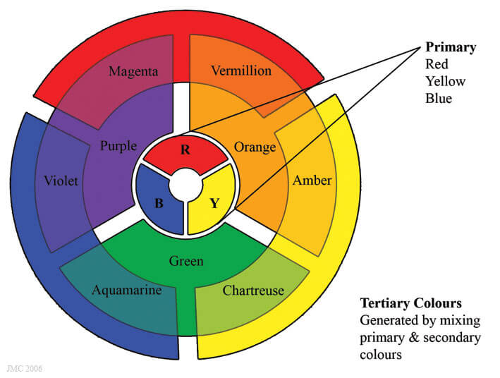 Color Wheel's Primary, Secondary and Tertiary Colors