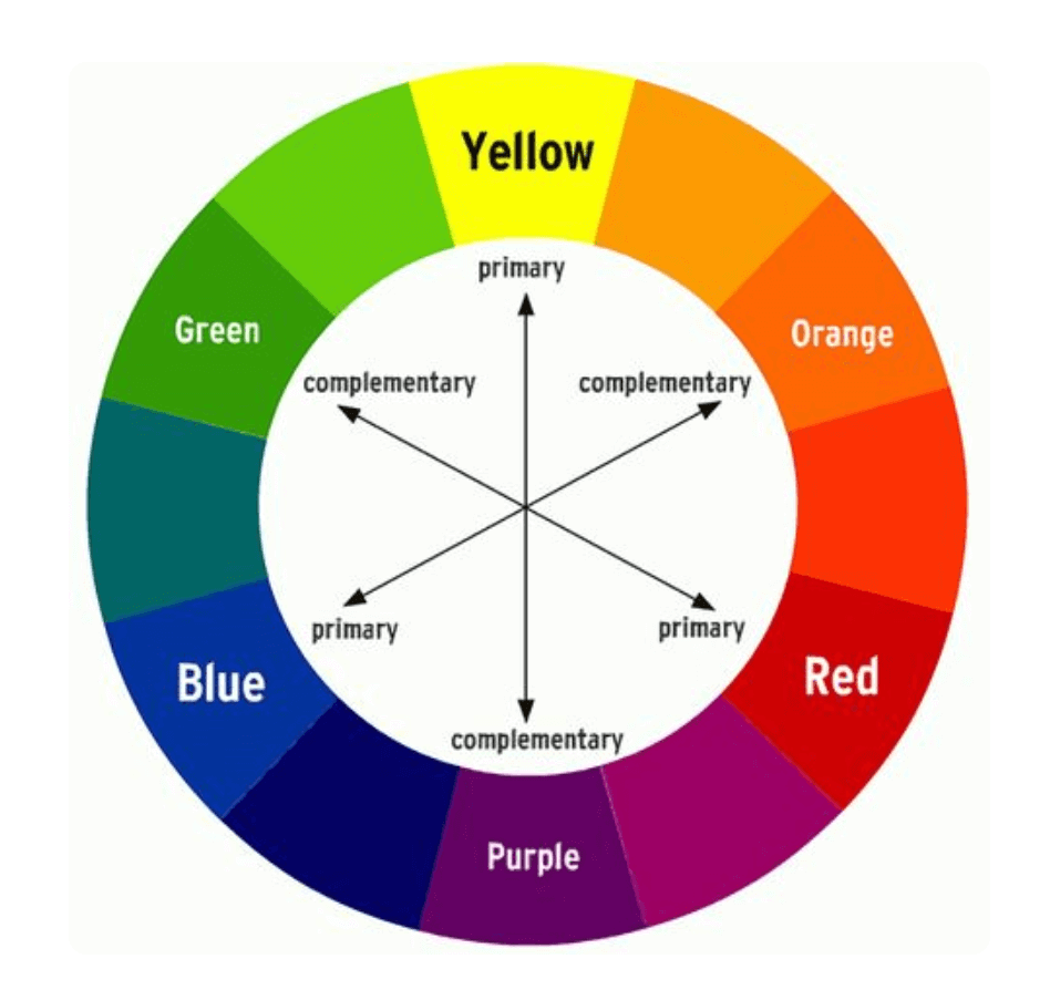 Complementary Colors Color Wheel Chart