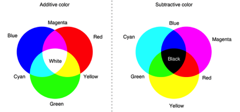 Additive and Subtractive Color Charts