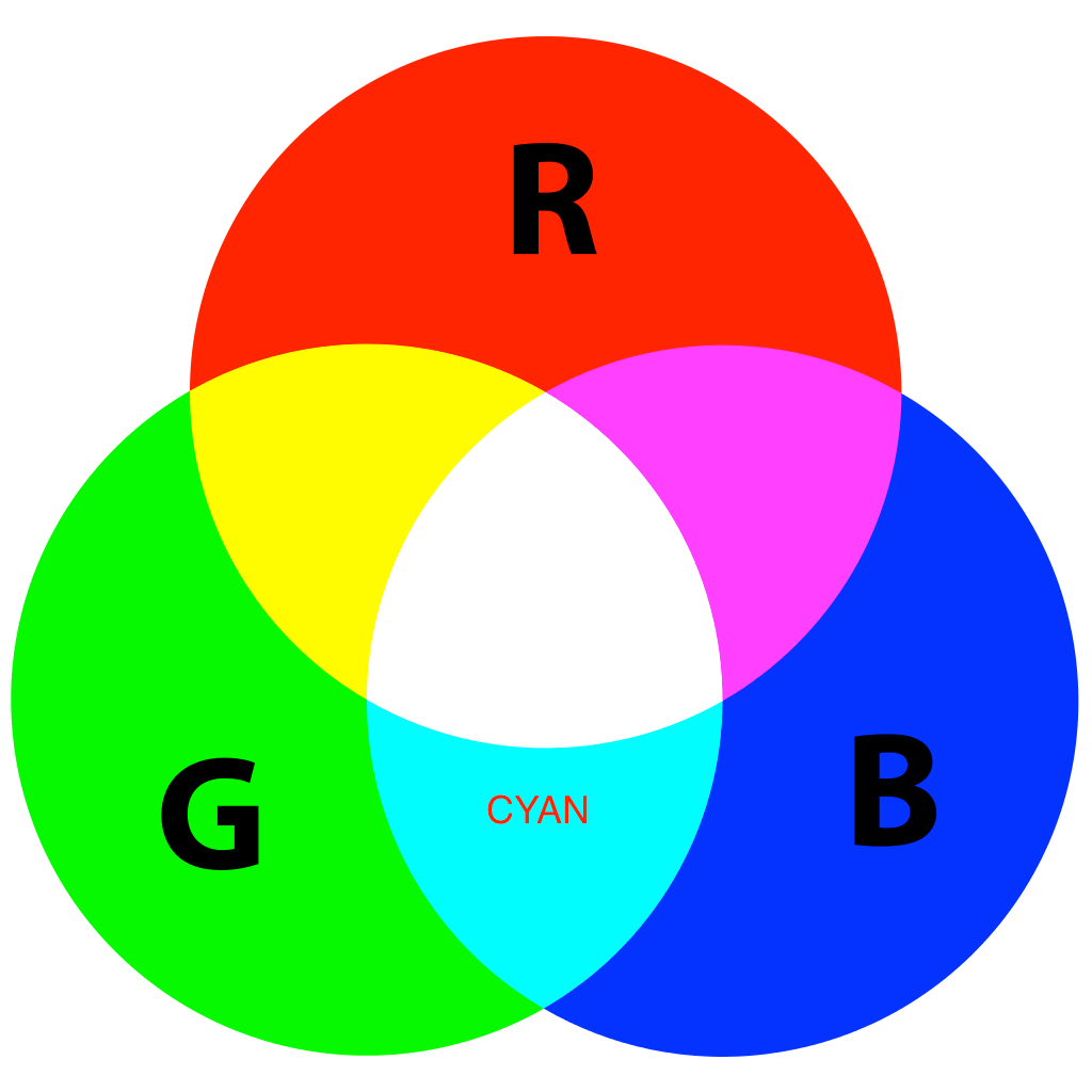 Cyan is the combination of Colors Blue, and Green