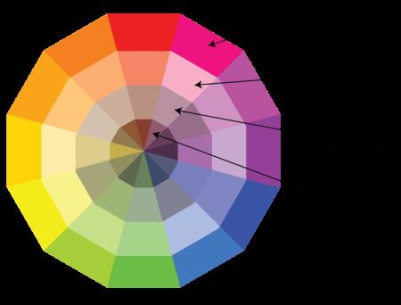 Hue, Tint, Tone, Shade Color Chart